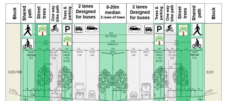 Incorporating Active Travel principles into Ginninderry